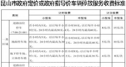 3月1日起,昆山停车费将实施新政策,这些地方停车免费!