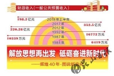 """40年,昆山财政收入长成""""参天大树"""""""